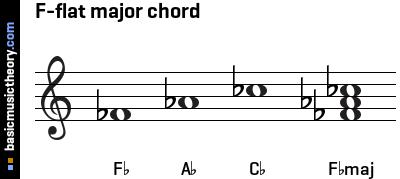basicmusictheory.com: F-flat major triad chord