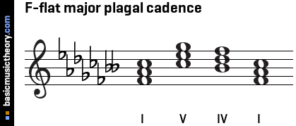 g Major Perfect Cadence F-flat Major Plagal Cadence