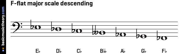 basicmusictheory.com: F-flat major scale C Flat Major Scale Bass Clef