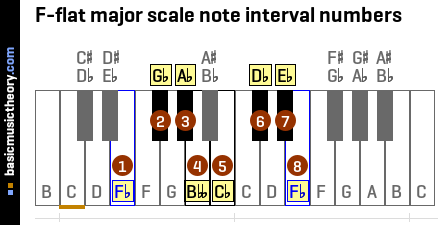 F-flat major scale note interval numbers