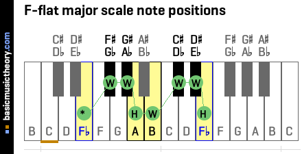 F-flat major scale note positions