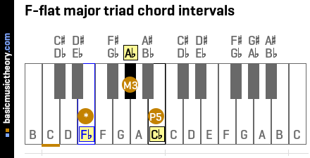 F-flat major triad chord intervals