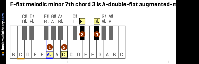 F-flat melodic minor 7th chord 3 is A-double-flat augmented-major 7th