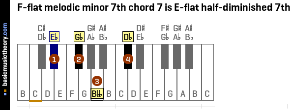 F-flat melodic minor 7th chord 7 is E-flat half-diminished 7th