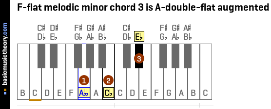 F-flat melodic minor chord 3 is A-double-flat augmented