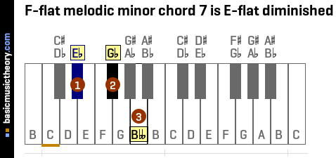 F-flat melodic minor chord 7 is E-flat diminished