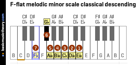 F-flat melodic minor scale classical descending