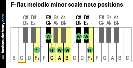 F-flat melodic minor scale note positions