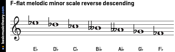 F-flat melodic minor scale reverse descending