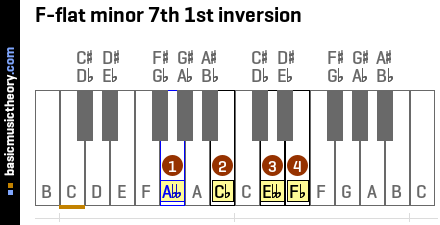 F-flat minor 7th 1st inversion