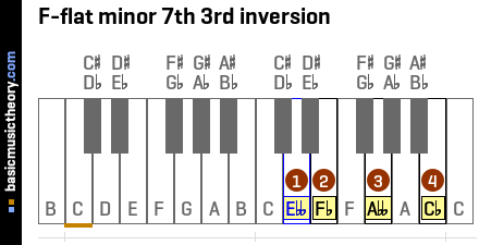 F-flat minor 7th 3rd inversion
