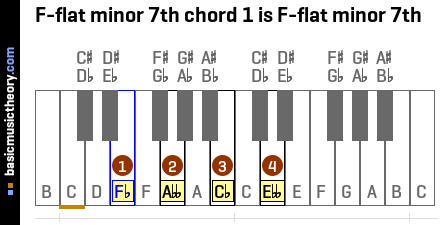 F-flat minor 7th chord 1 is F-flat minor 7th