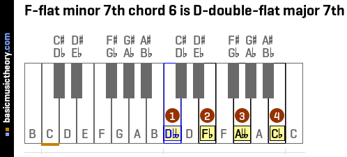 F-flat minor 7th chord 6 is D-double-flat major 7th