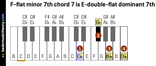 F-flat minor 7th chord 7 is E-double-flat dominant 7th