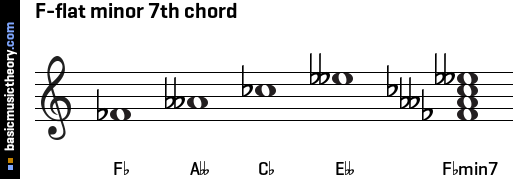 basicmusictheory.com: F-flat minor 7th chord