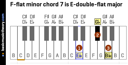 F-flat minor chord 7 is E-double-flat major