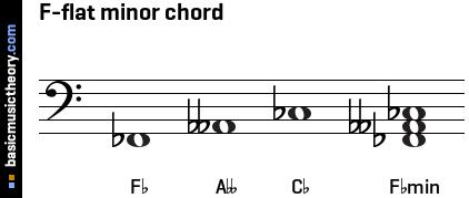 basicmusictheory.com: F-flat minor triad chord