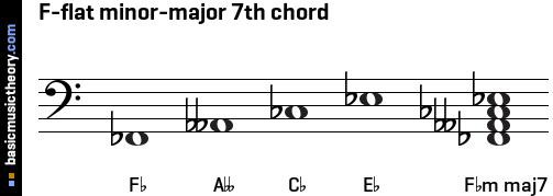 basicmusictheory.com: F-flat minor-major 7th chord
