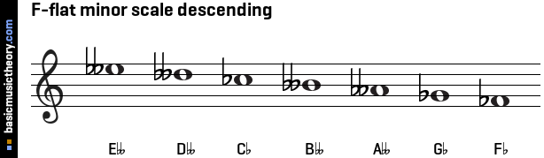 F-flat minor scale descending