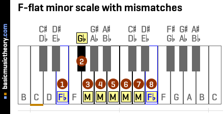 F-flat minor scale with mismatches
