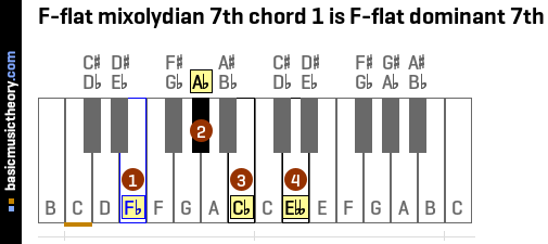 F-flat mixolydian 7th chord 1 is F-flat dominant 7th