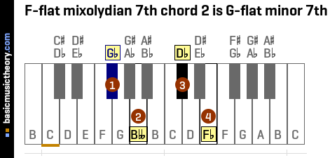 F-flat mixolydian 7th chord 2 is G-flat minor 7th
