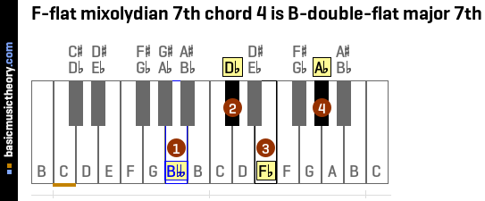 F-flat mixolydian 7th chord 4 is B-double-flat major 7th
