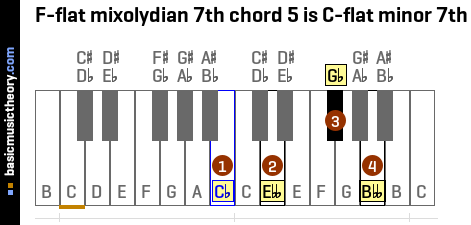F-flat mixolydian 7th chord 5 is C-flat minor 7th