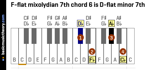 F-flat mixolydian 7th chord 6 is D-flat minor 7th
