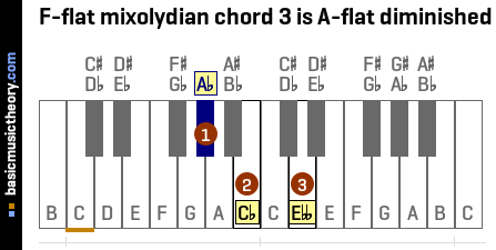 F-flat mixolydian chord 3 is A-flat diminished