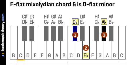 F-flat mixolydian chord 6 is D-flat minor