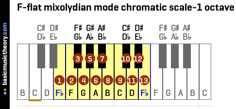 F-flat mixolydian mode chromatic scale-1 octave