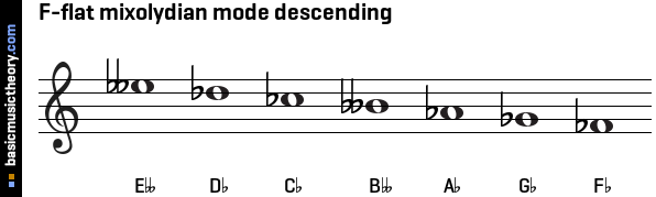 F-flat mixolydian mode descending