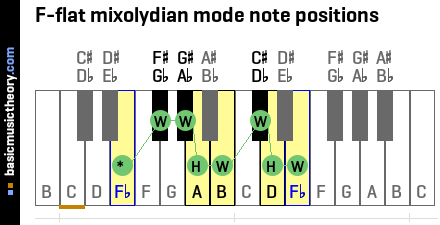 F-flat mixolydian mode note positions