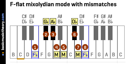 F-flat mixolydian mode with mismatches