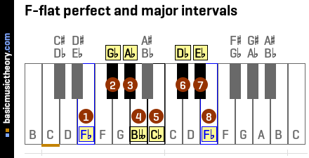 F-flat perfect and major intervals