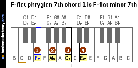 F-flat phrygian 7th chord 1 is F-flat minor 7th