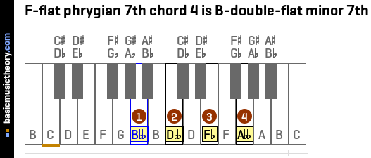 F-flat phrygian 7th chord 4 is B-double-flat minor 7th