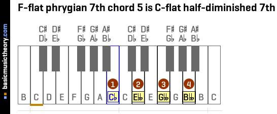 F-flat phrygian 7th chord 5 is C-flat half-diminished 7th