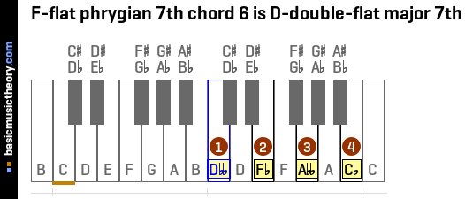 F-flat phrygian 7th chord 6 is D-double-flat major 7th