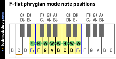 F-flat phrygian mode note positions