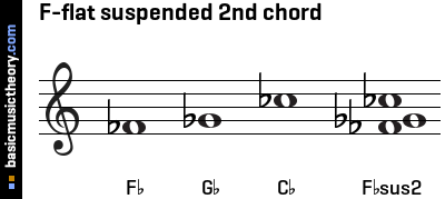 F-flat suspended 2nd chord