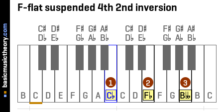 F-flat suspended 4th 2nd inversion