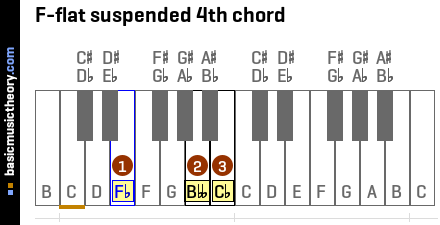 F-flat suspended 4th chord