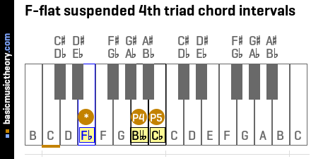F-flat suspended 4th triad chord intervals