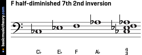 F half-diminished 7th 2nd inversion
