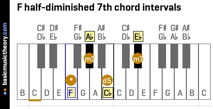 F half-diminished 7th chord intervals