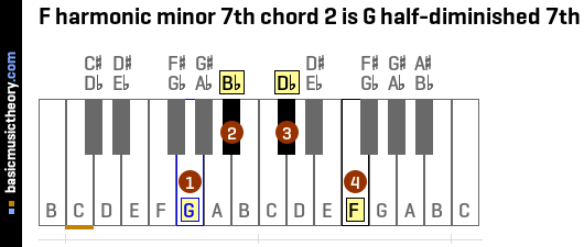 F harmonic minor 7th chord 2 is G half-diminished 7th