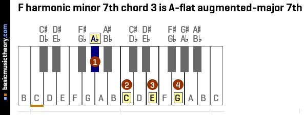 Basicmusictheory F Harmonic Minor 7th Chords