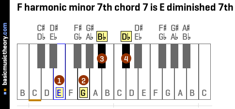 F harmonic minor 7th chord 7 is E diminished 7th